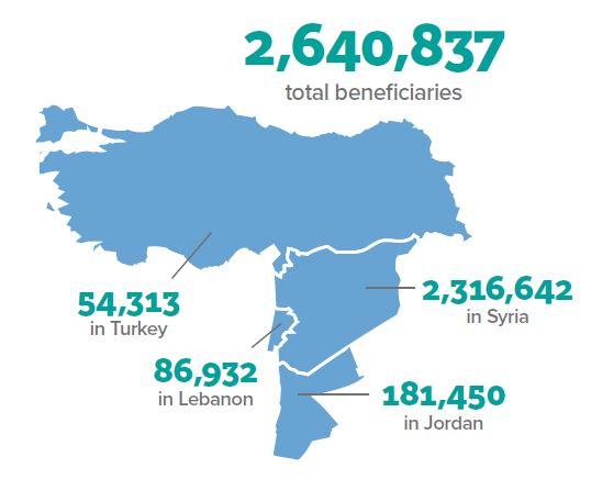 Region Numbers