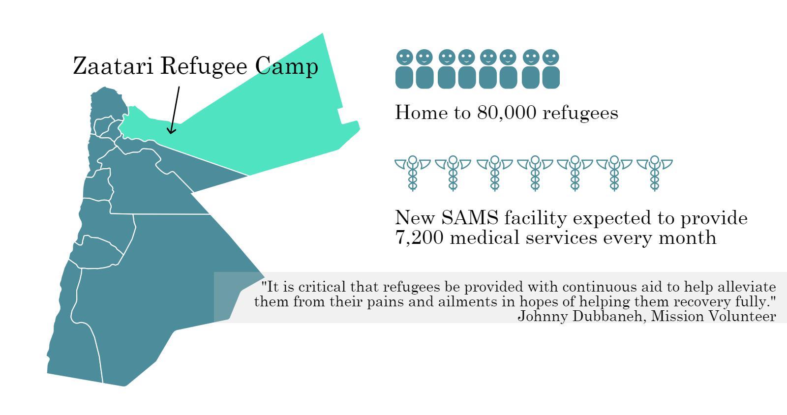 From the Ground Up: SAMS's New Al-Zaatari Facility - Syrian